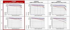 Reading Mtf Charts Mtf Chart For The Panasonic 50 200 Looks Promising Micro