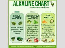 Alkaline food chart nutrition, diet, healthy eating. If