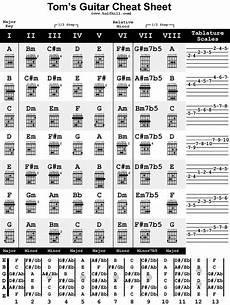 Free Sheet Music Charts Magical World Of Music Jafrixen Guitar Chords