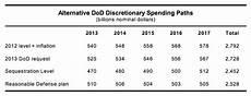 Pda Comparison Chart A Smarter Way To Trim The Pentagon Budget Time Com