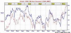 Silver Seasonality Chart Gold And Silver Seasonal Charts Wealth Cycles