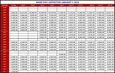 Us Army Reserve Pay Chart 2019 Usmc Pay Chart 2018 Enlisted Bollee