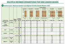 Beam Design Charts Douglas Fir Span Tables Beams Walesfootprint Org