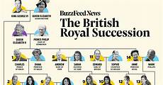 Royal Succession Chart Royal Family Line Of Succession