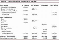 Cash Flow Budget Cash Flow Budgeting For Farms And Ranches Cropwatch