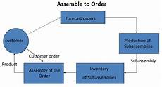 Chart Assembly Order Assemble To Order Ato Definition Operations Amp Supply