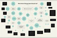Flow Chart Design What Kind Of Design Work Should I Do Flow Chart Design