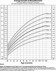 Baby Girl Growth Chart Percentile Breastfed Baby Girl Growth Chart Finley Is In The 95th