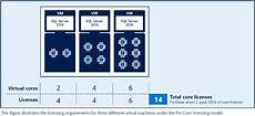 Sql Server Licensing How Is Sql Server 2016 Licensed Part 2 Virtual