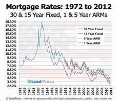 15 Year Mortgage Y Chart Leadpress Mortgage Rate Charts A History Of Us Mortgage