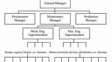 Centralized Organizational Chart 2 Centralized Functional Organizational Structure