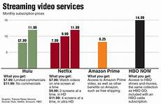 Tv Streaming Services Comparison Chart Good Better And Best An Online Streaming Comparison