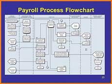 Payroll Flowchart Process 12 Payroll Process Flow Chart Pay Stub Format
