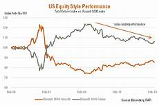Growth Vs Value Historical Chart A Question Of Style Morningstar Com Au