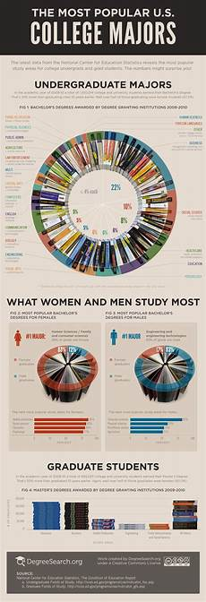 education major the most popular u s college majors infographic