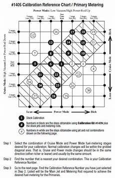 Edelbrock 1405 Jet Chart Edelbrock Carb Tuning With A Narrowband Oxygen Sensor