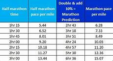 Race Predictor Chart Race Prediction How Fast Should You Run Art Of Your