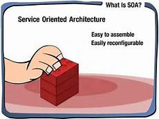 Service Oriented Person Definition What Is Service Oriented Architecture Soa Youtube