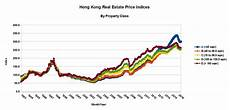 Hong Kong Charts The System Is Broken How Low Can Hong Kong Property
