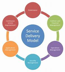 Service Delivery Model Design For Experience Itil Guiding Principle Axelos