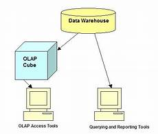 What Is Olap What Is Olap And An Olap Cube