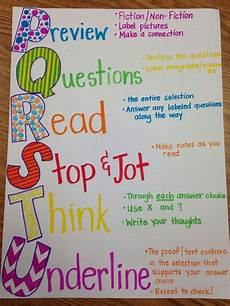 Testing Strategies Anchor Chart Use With Team For Checkiing Content Of A3 Communication