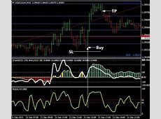 Download Free Forex Pet D Scalping System   10 COOL IDEAS