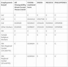 Visa Interchange Chart 2016 March 2016 Visa Bulletin Predictions Amp Analysis