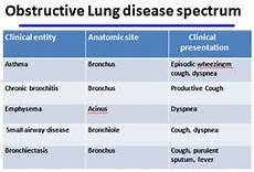Respiratory Disease Fact Chart Quizlet Obstructive Lung Disease Flashcards Quizlet