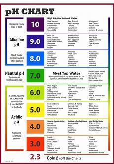 Alkaline Ph Level Chart Ph Chart Of Alkaline And Acidic Foods