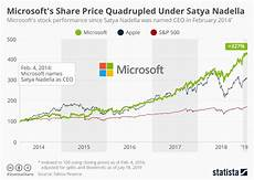 Unicredit Stock Price Chart Chart Microsoft S Share Price Quadrupled Under Satya