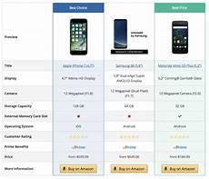 Amazon Product Comparison Chart 5 Features An Amazon Affiliate Plugin Should Have Amazon