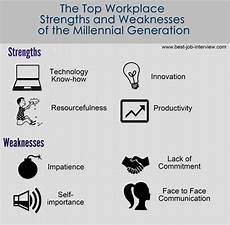 Sample Weaknesses For Interview Free Interview Answers To Tough Job Interview Questions