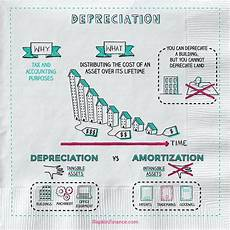Three Methods Of Depreciation What Is Depreciation Napkin Finance Has The Answer For You