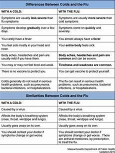Cold Versus Flu Symptoms Chart Flu Symptoms Vs Cold Symptoms Which One Do You Have