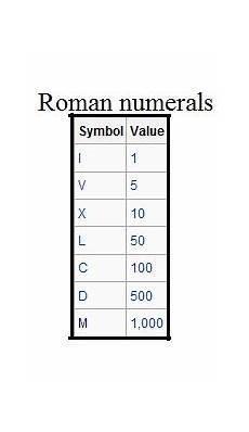 Times Roman Numerals Chart Roman Numerals Lesson Using Roman Numerals
