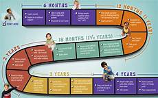 12 Month Old Milestones Chart Charts And More Charts Continued Will Amp I