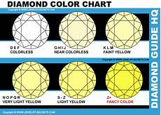 Fancy Color Diamond Grading Chart Fancy Colored Diamonds Is All About Color Jewelry Secrets