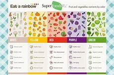 Rainbow Diet Food Chart What Does Eat A Rainbow Really Mean Eat The Rainbow