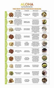 Nut Identification Chart Nuts By Numbers An Easy Guide To Nuts Nutritional