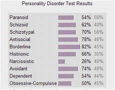 My Personality Chart Test My Personality Disorder Test By Xxskyderpxx On Deviantart
