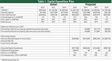 Capital Expenditure Budget Example Case Study 1 What Is Needed In Developing A Plan For