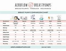 Breast Pump Size Chart The Easiest Way To Get A Free Breast Pump Online Plus
