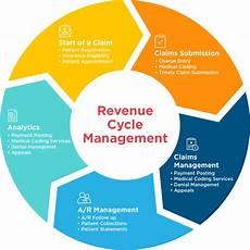 Revenue Cycle Management Flow Chart Pdf Ehr Revenue Cycle Management Drchrono