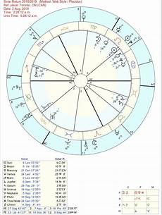 Solar Return Chart Is My Solar Return Chart As Bad As It Looks Tried