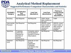 Pda Comparison Chart Risk Based Analytical Method Validation And Maintenance