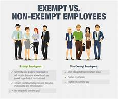 Definition Of Exempt Employees Exempt Vs Non Exempt Small Business Employee
