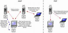 Imap Vs Pop Pop3 Vs Imap Webmail Data Sciences