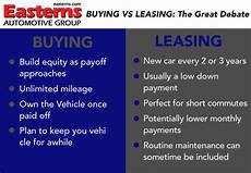 Leasing Vs Buying A Car Leasing Vs Buying Buy Or Lease A Car Pros And Cons