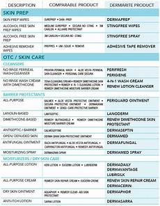 Wound Dressing Comparison Chart Skin And Wound Care Product Comparison Guide Healthcare